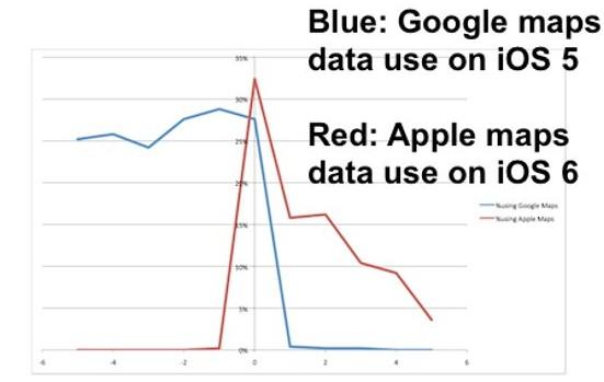 Sólo el 4% de usuarios de iOS 6 usan Apple Maps tras los fallos del servicio