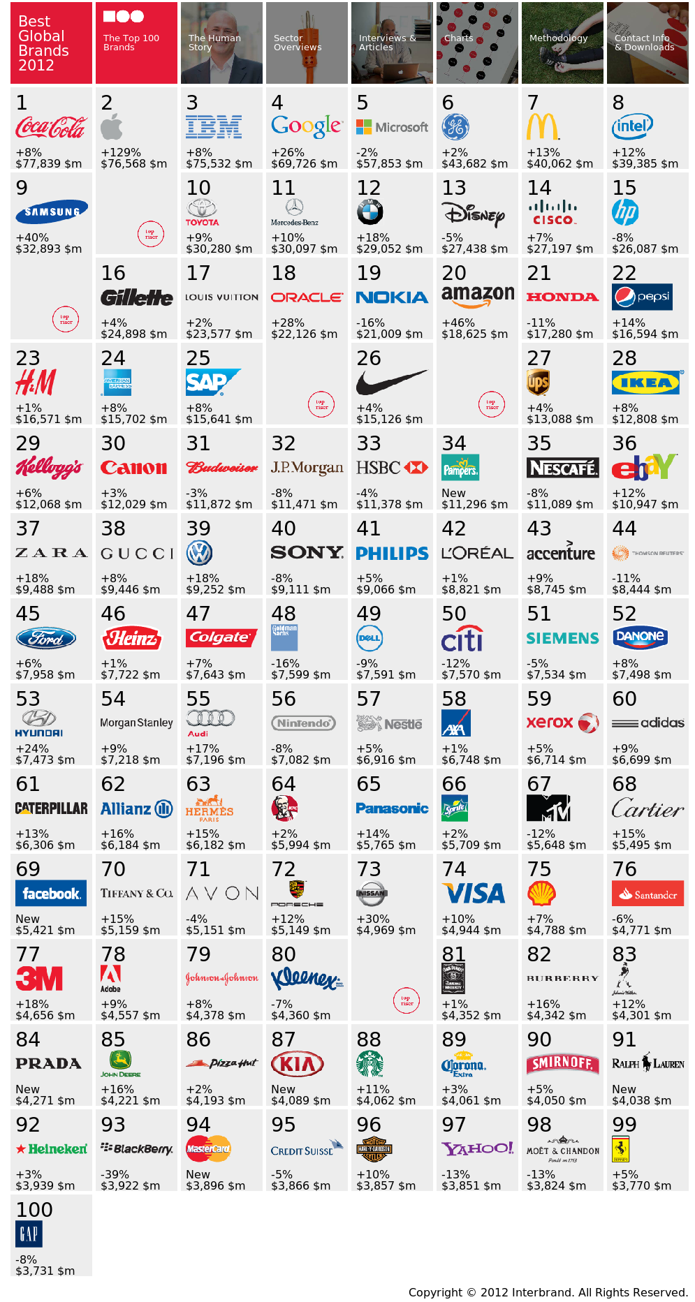 Interbrand - Best Global Brands 2012 - 2012 Report (Brand View)