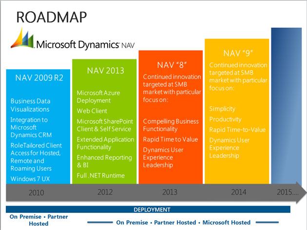 Microsoft Dynamics NAV 2013, software de gestión perfecto para pymes
