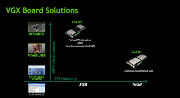 NVIDIA presenta las VGX, GPUs de alto rendimiento para máquinas virtuales