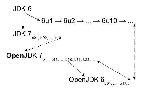 AMD y Oracle colaboran en la Comunidad OpenJDK