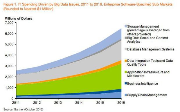Gartner: El Big Data generará un gasto de 177.000 millones de euros en el sector IT