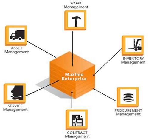 IBM Maximo, plataforma empresarial de gestión de activos