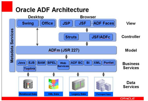Oracle Application Development Framework (ADF) Mobile