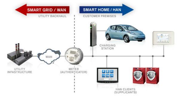 Qualcomm Atheros presenta el primer dispositivo HomePlug Green PHY de tipo industrial