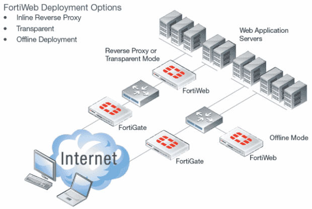La solución virtual de firewall de aplicación web de Fortinet estará  disponible en Amazon Web Services