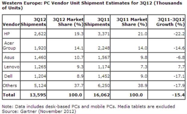 Gartner: La venta de PC cae un 15% en Europa Occidental