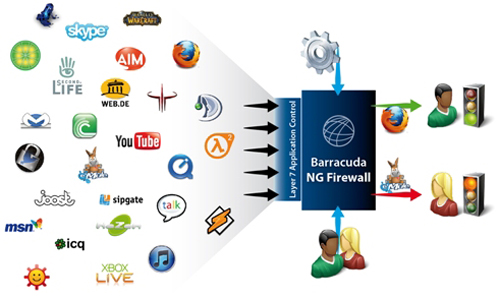 Next Generation Firewall del fabricante Barracuda Networks