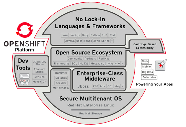 OpenShift Enterprise, un producto PaaS empresarial de Red Hat