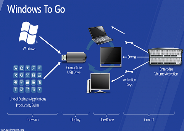 Windows to Go, muy útil en entornos profesionales
