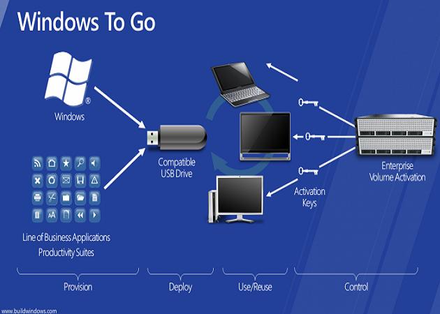 Windows to Go, muy útil en entornos profesionales