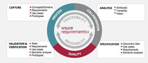 Visure y HP integran sus herramientas en una plataforma encaminada a mejorar los procesos de desarrollo