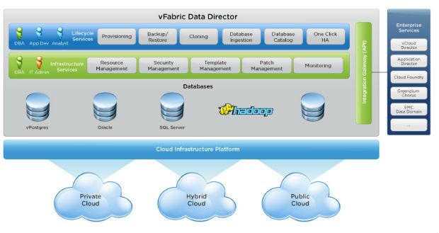 VMware presenta vFabric Data Director 2.5