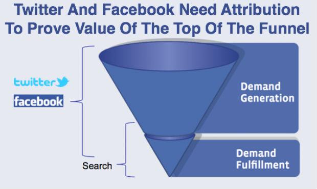 Según IBM, las redes sociales no influyen en las compras