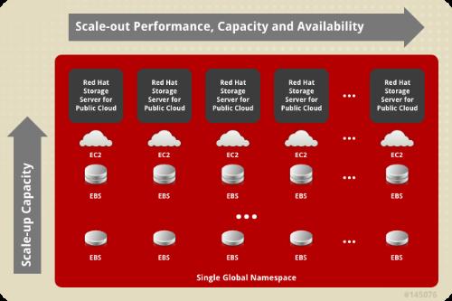 Red Hat impulsa sus soluciones de almacenamiento con importantes hitos