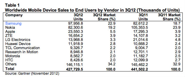 screen shot 2012 11 14 at 08 21 45 Gartner: Samsung le saca ventaja a Apple, pero las ventas globales de smartphones bajan