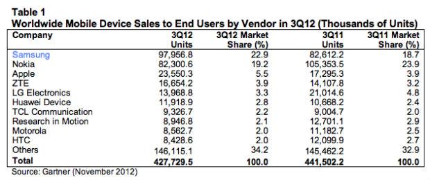 se venden más samsung que iphone