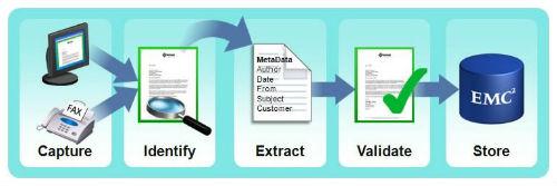 EMC presenta una nueva gama de productos