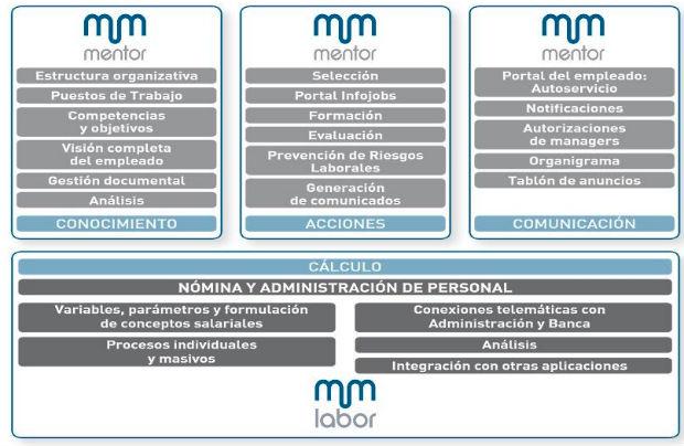Webinar de Mentor programa de gestión de recursos humanos