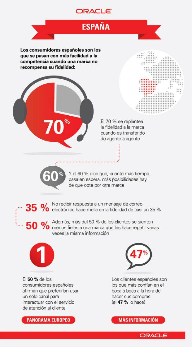 Oracle EMEA Campaign Infobite ES 3 ¿Estaríamos dispuestos a pagar más por una mejor atención al cliente?