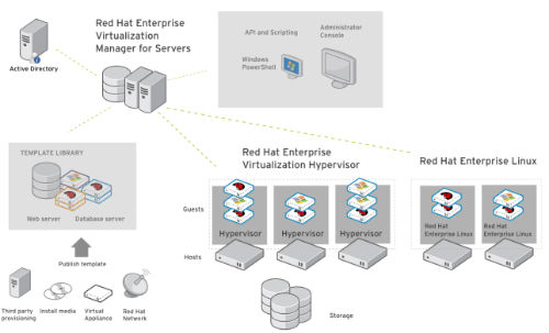 Red Hat mejora su plataforma de virtualización empresarial con una nueva versión