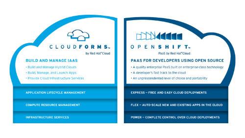 El liderazgo y los hitos de Red Hat continúan con Open Hybrid Clouds
