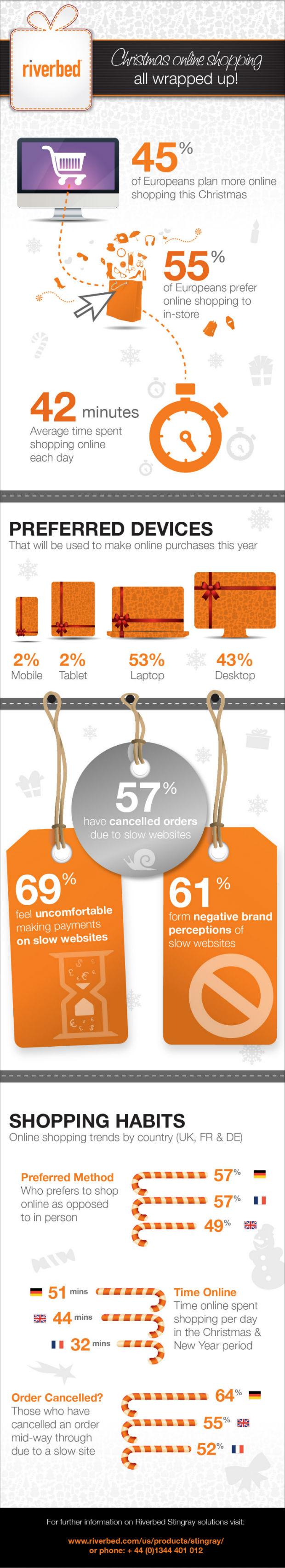 Estudio de Riverbed: los clientes de tiendas online demandan un mejor rendimiento de las webs en temporada navideña