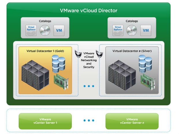 VMware presenta vCenter Operations Management  Suite 5.6 y vFabric Application Director 5.0