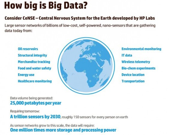 "HP ""exprime"" Big Data con sus soluciones de Optimización de Información"