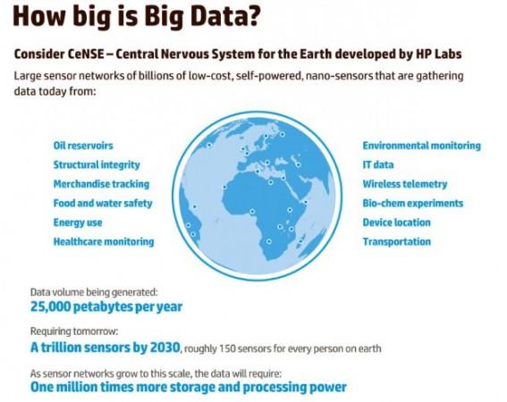 """HP """"exprime"""" Big Data con sus soluciones de Optimización de Información"""