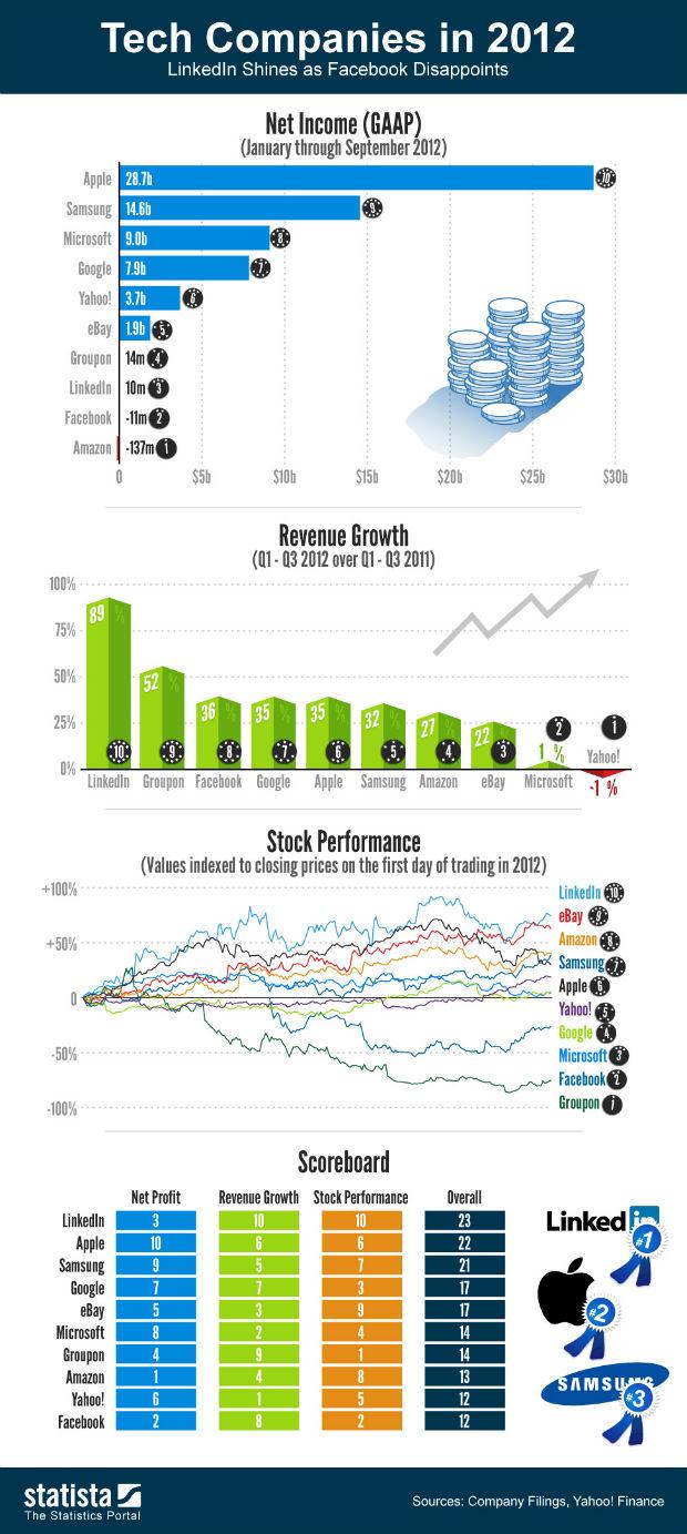Infografía compañías tecnológicas