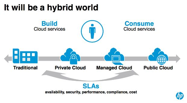 Nuevas soluciones de Cloud Convergente de HP para entornos híbridos
