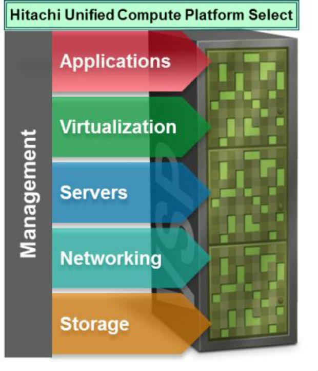 Hitachi Data Systems e Infosys ayudan a sus Clientes a Acelerar los Despliegues de Cloud Privado