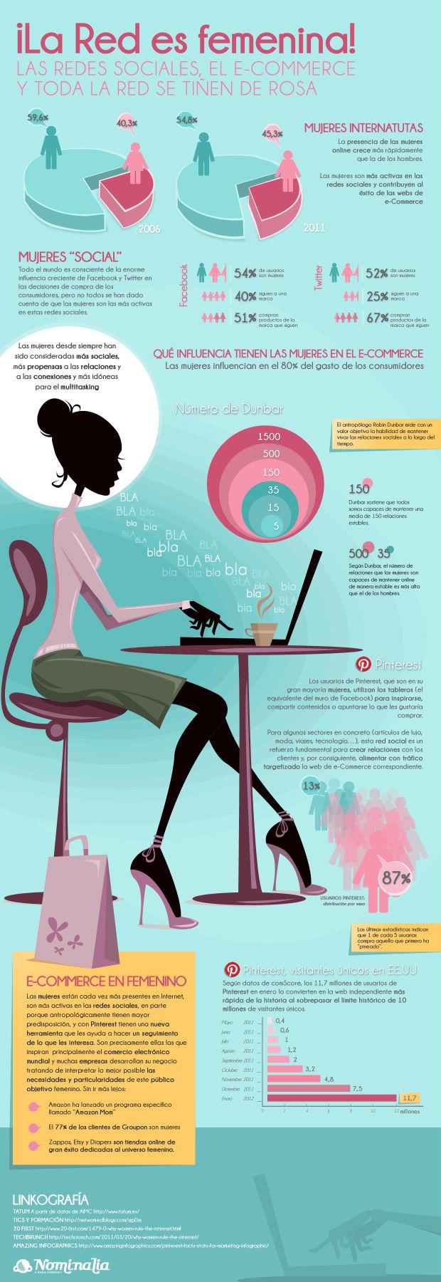 Según un estudio, aumenta el porcentaje de mujeres que acceden a la red