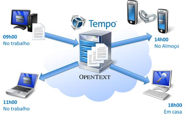 Tempo Social y Tempo Box: compartir y sincronizar archivos de forma segura