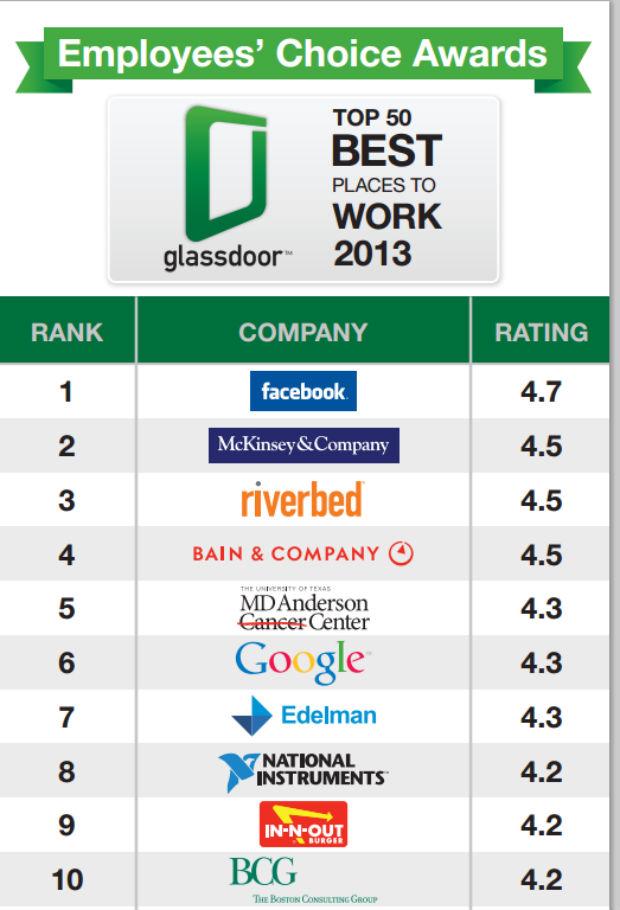 Facebook lidera la lista del Best Place to Work