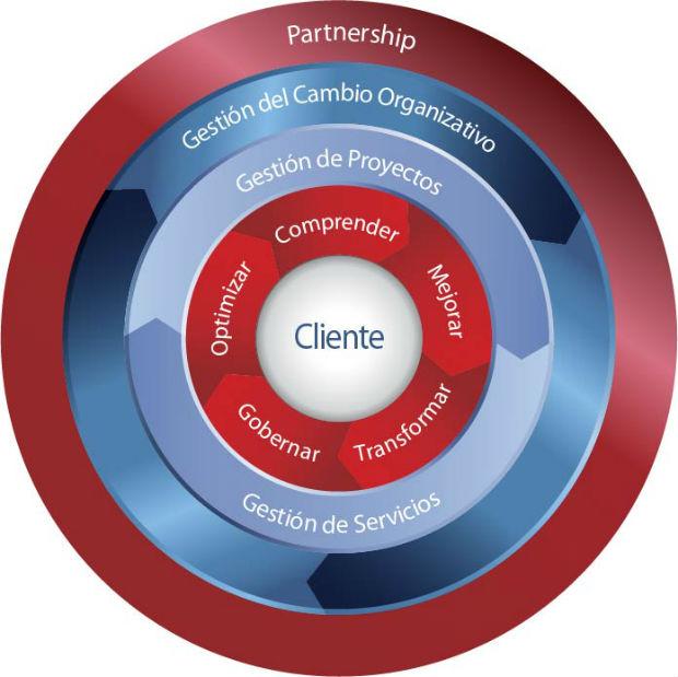La mejora de los procesos documentales permite a las compañías de ventas y desarrollo de productos capitalizar nuevas oportunidades de negocio