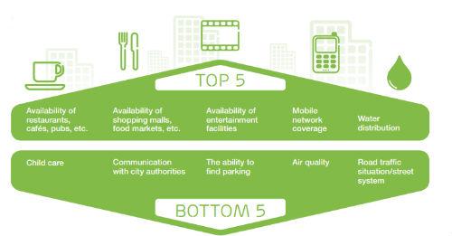 Las 10 principales tendencias de consumo para 2013