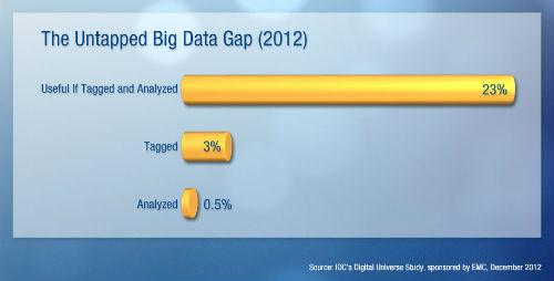 El último estudio Digital Universe de IDC revela una brecha en Big Data: