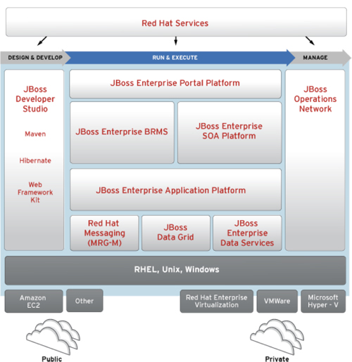 JBoss Enterprise Middleware de Red Hat