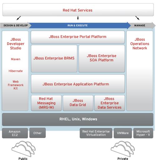 JBoss Enterprise Middleware de Red Hat