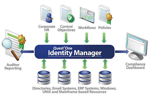 Quest Software de Dell es incluido entre los líderes del Cuadrante Mágico 2012