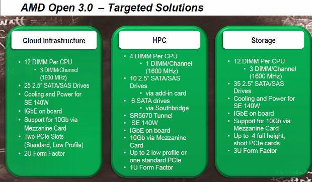 AMD Open 3.0 ofrece simplicidad, eficiencia energética y rentabilidad para el centro de datos