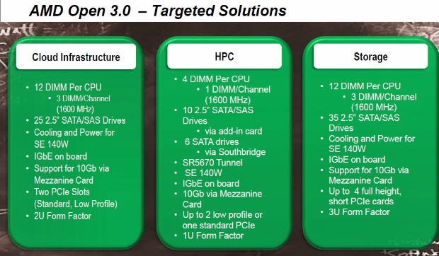 AMD 3.0: Plataforma modular abierta para masas