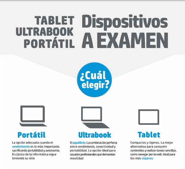 Ultrabooks, portátiles y tablets… ¿cuál es mejor a nivel profesional?