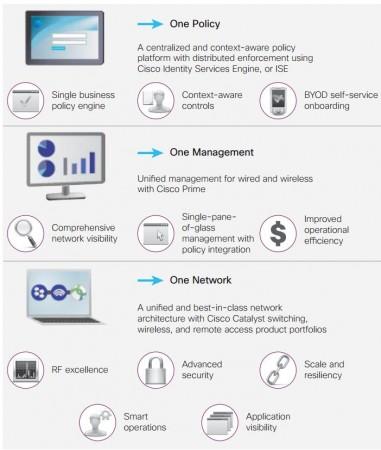 Cisco quiere unificar las infraestructuras