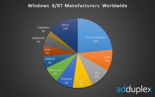 El ecosistema de Windows 8/RT, menos idílico de lo deseado