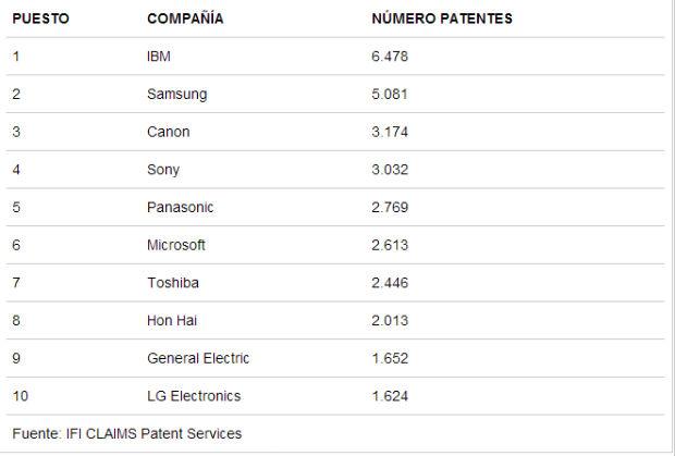IBM lidera el ranking de patentes por vigésimo año consecutivo