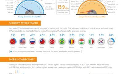 Akamai Presenta el Informe sobre el Estado de Internet del Tercer Trimestre de 2012