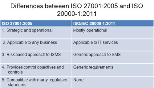 ISO 20000 e ISO 270000
